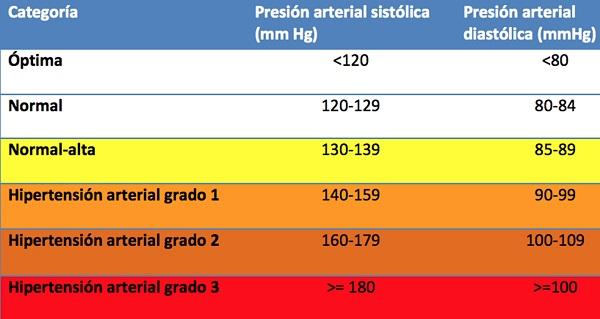 ¿Qué significa la presión arterial 140 99?