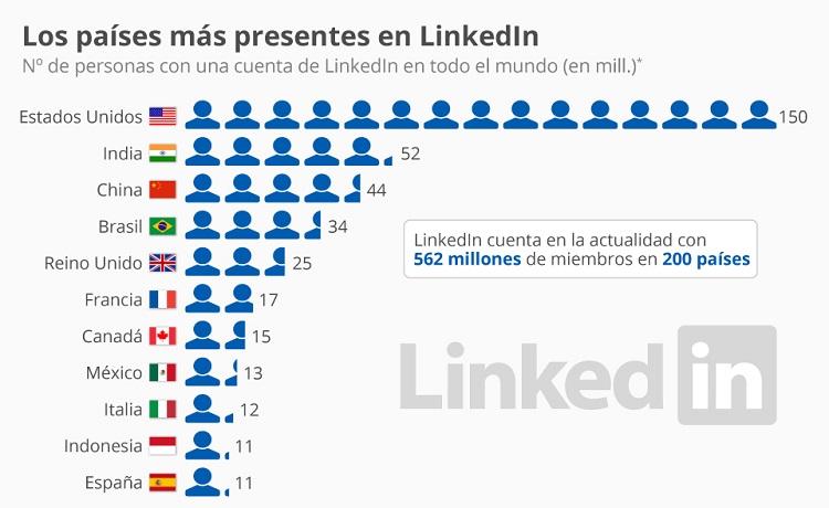 numero de usuarios de linkedin por pais